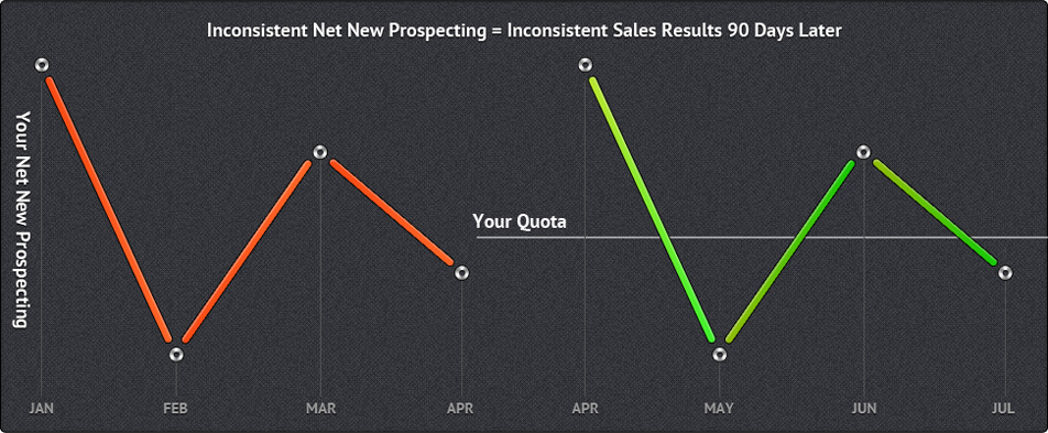 Inconsistent Net New Prospecting equals Inconsistent Sales Results 90 Days Later